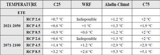 Tableau des écarts de température, en été, par rapport à la référence 1976-2005 calculées par 12 modèles climatiques régionaux européens, dont Aladin et WRF.