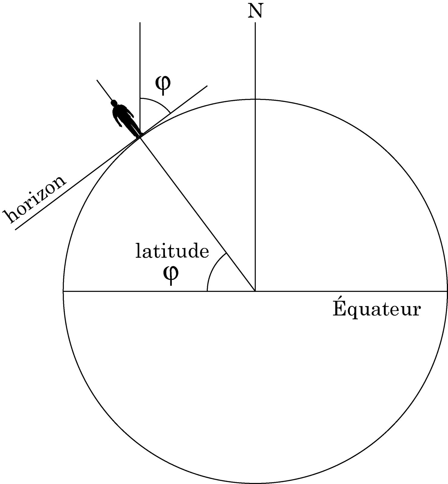 Pour comprendre la volvelle «latitude, pôle, horizon»