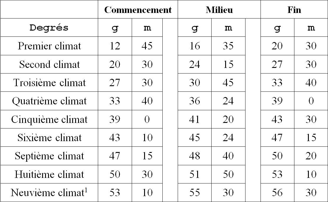 Tableau des latitudes des climats en degré(lettreg) et minute(lettrem) à leur début, milieu et fin