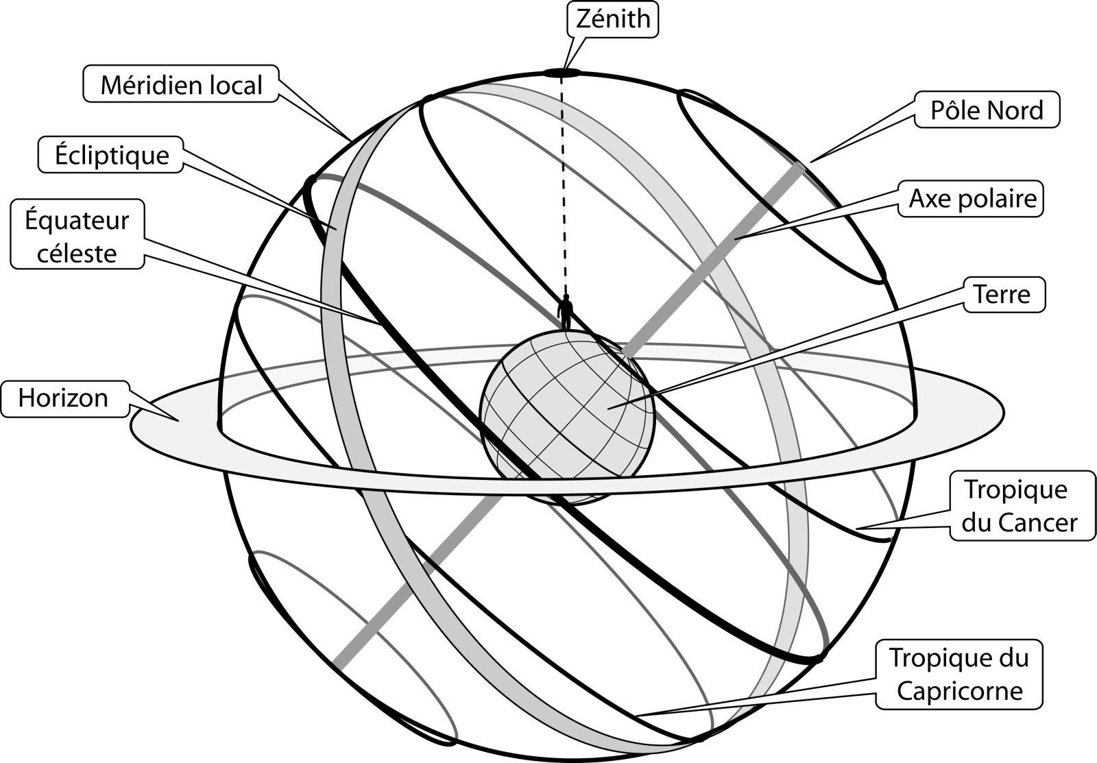 Sphère céleste - étape 1