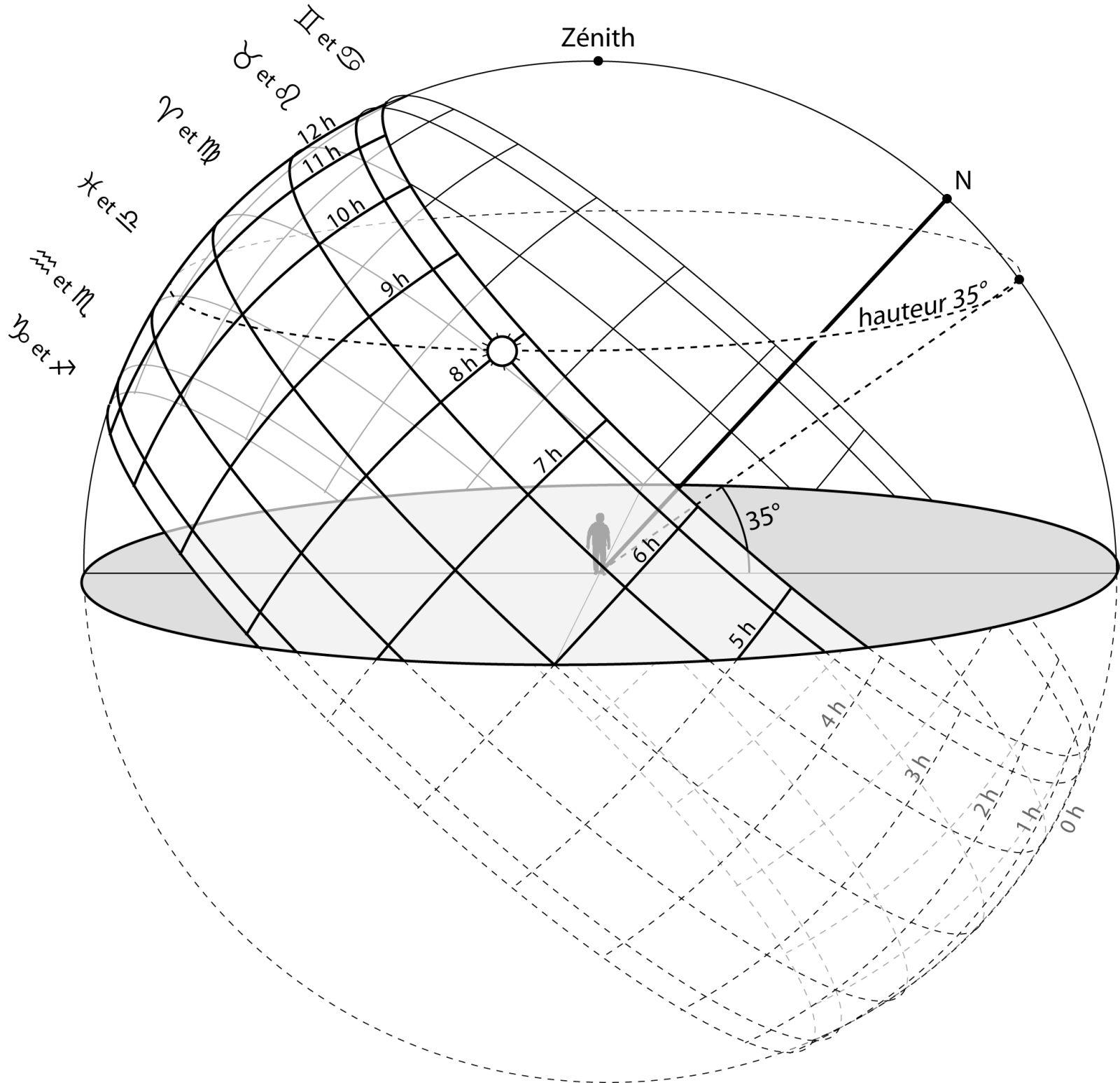 Sphère céleste - étape 2