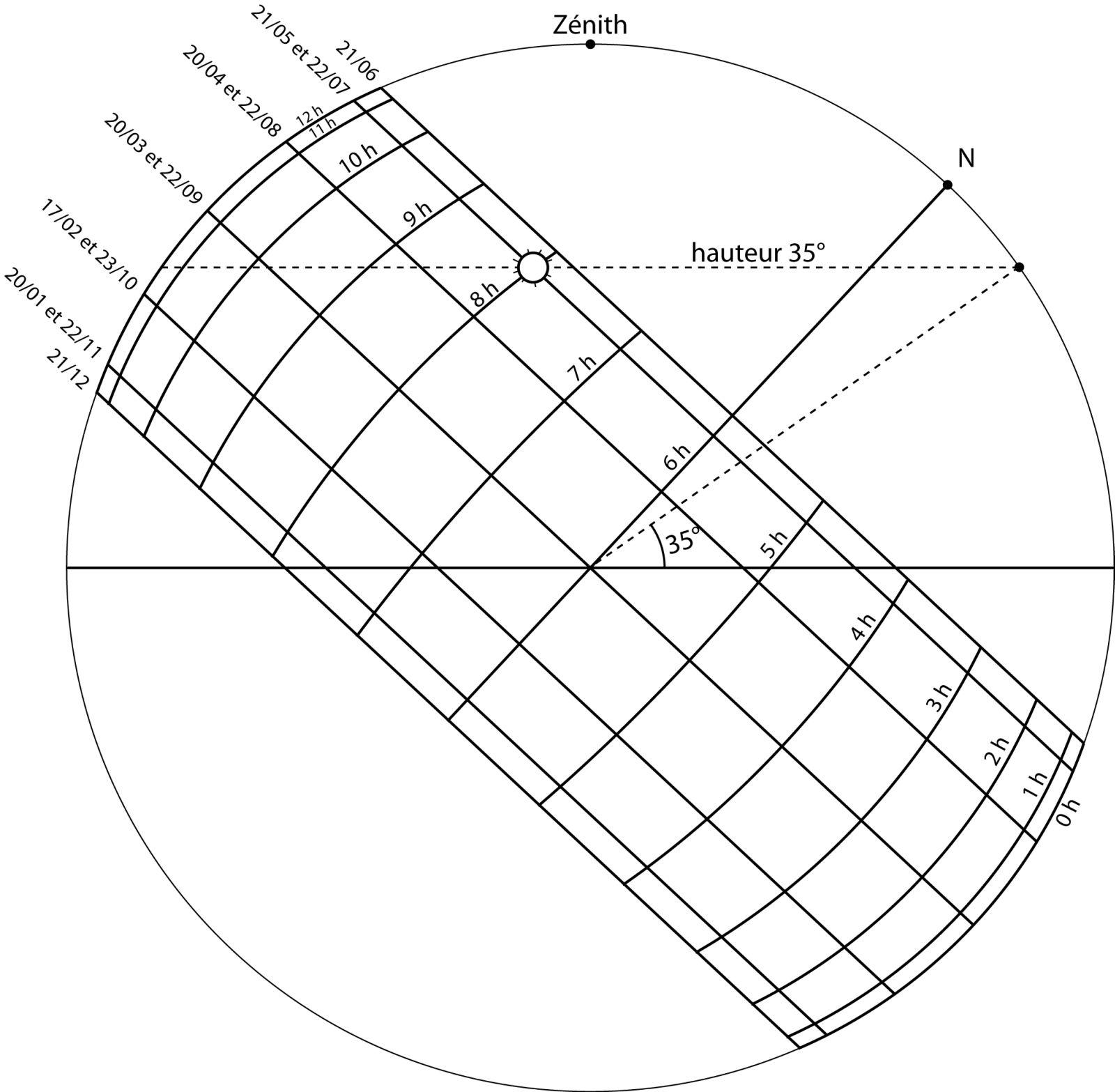 Sphère céleste - étape 3