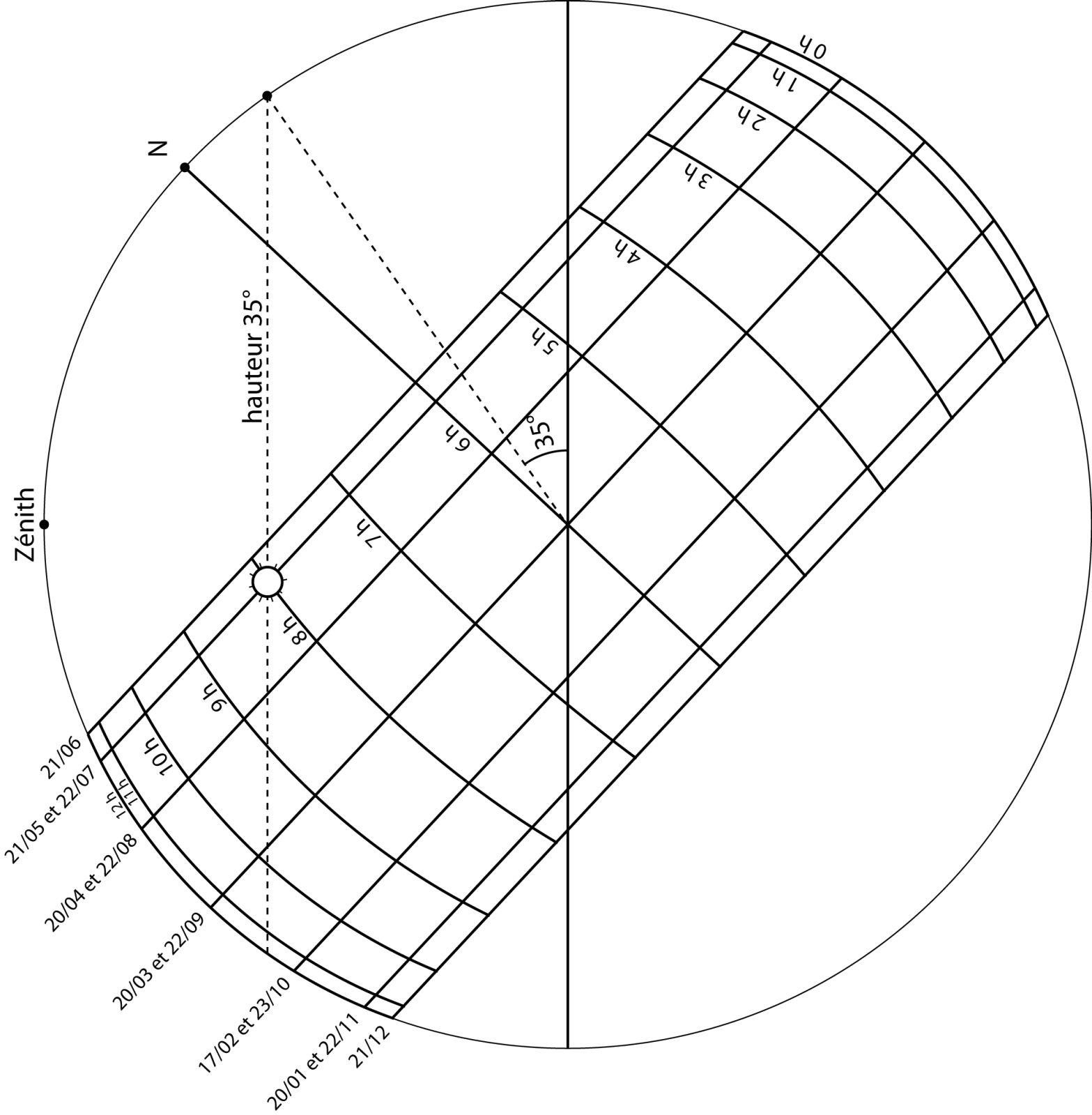 Sphère céleste - étape 4