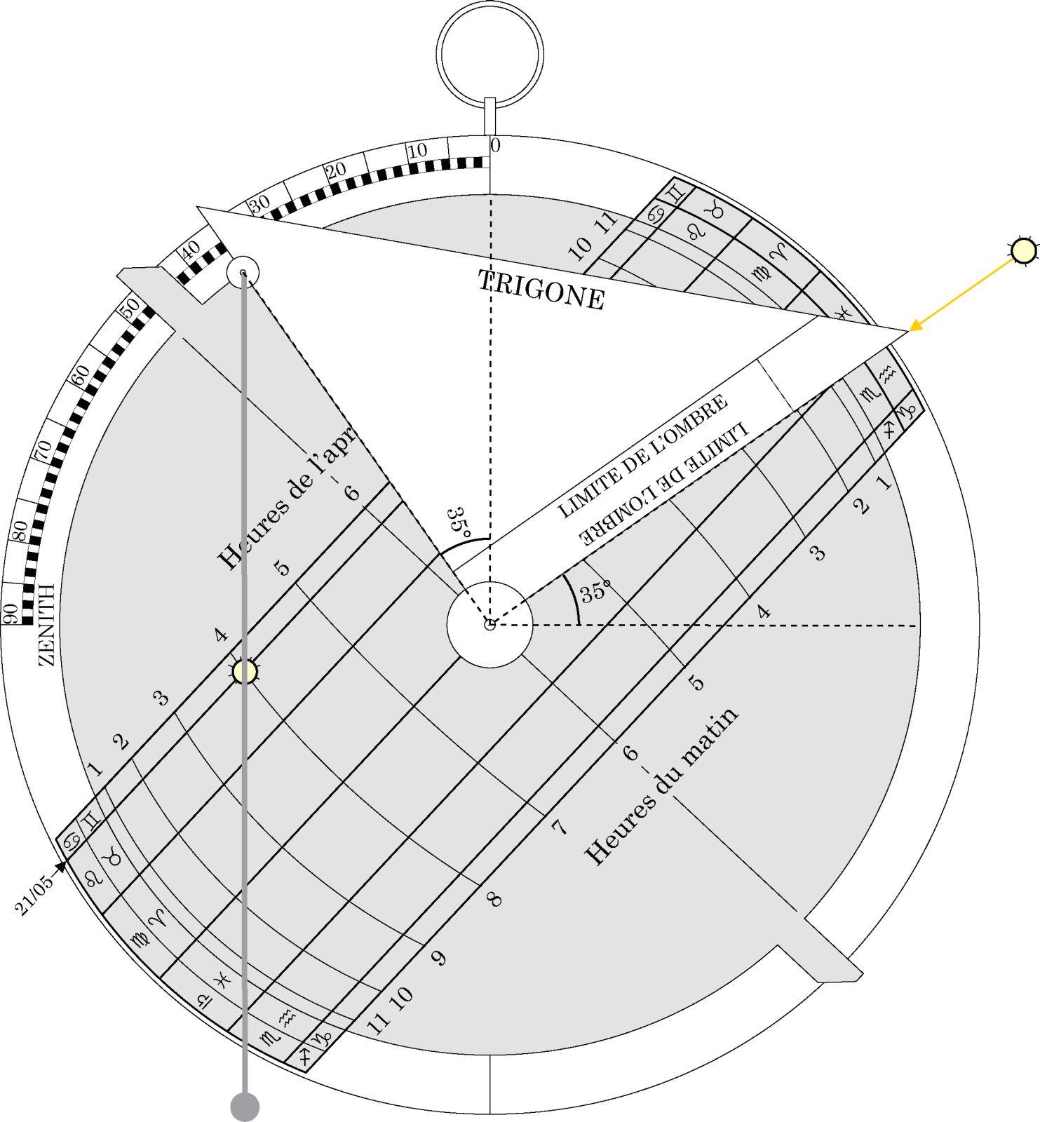 Sphère céleste - étape 5