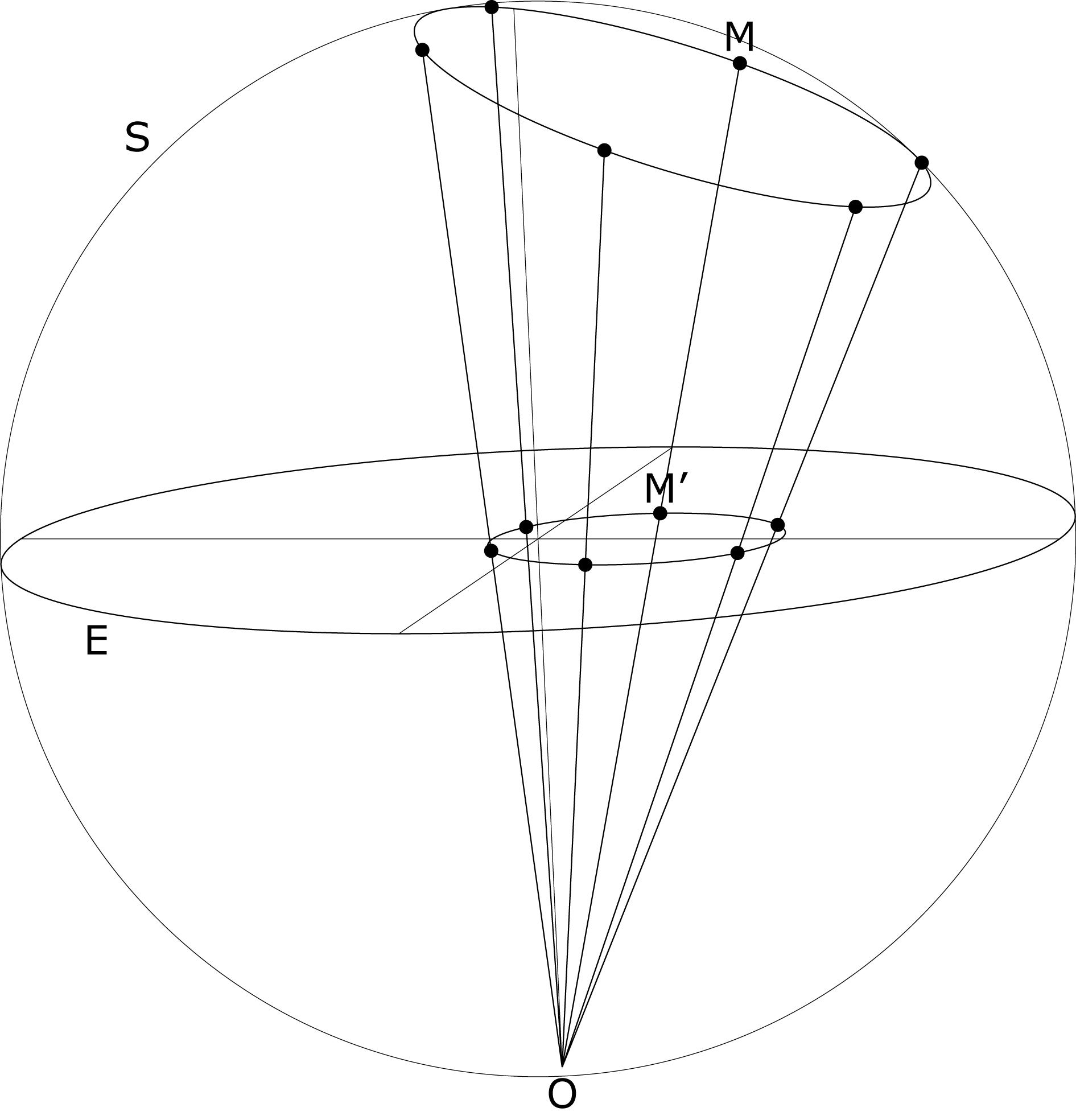 Projection stéréographique de pôle, le pôle sud sur le plan de l'équateur.