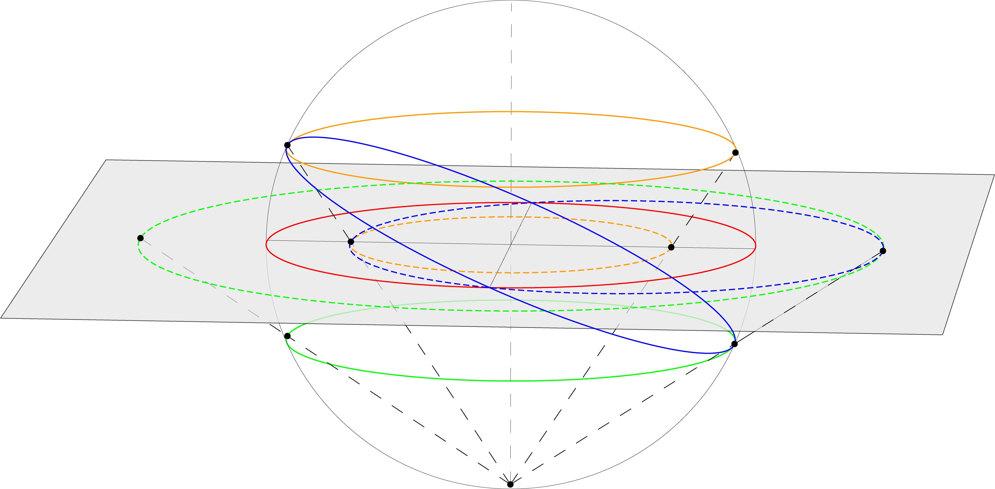 Projection stéréographique de centre le pôle sud sur le plan de l'équateur (2).