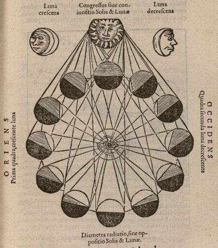 Volvelle «cadran nocturne», Les phases de la Lune, Fo. 50