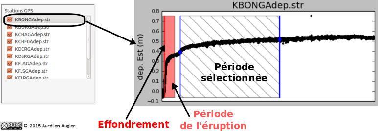 Affichage des données GPS (courbes pour une station)