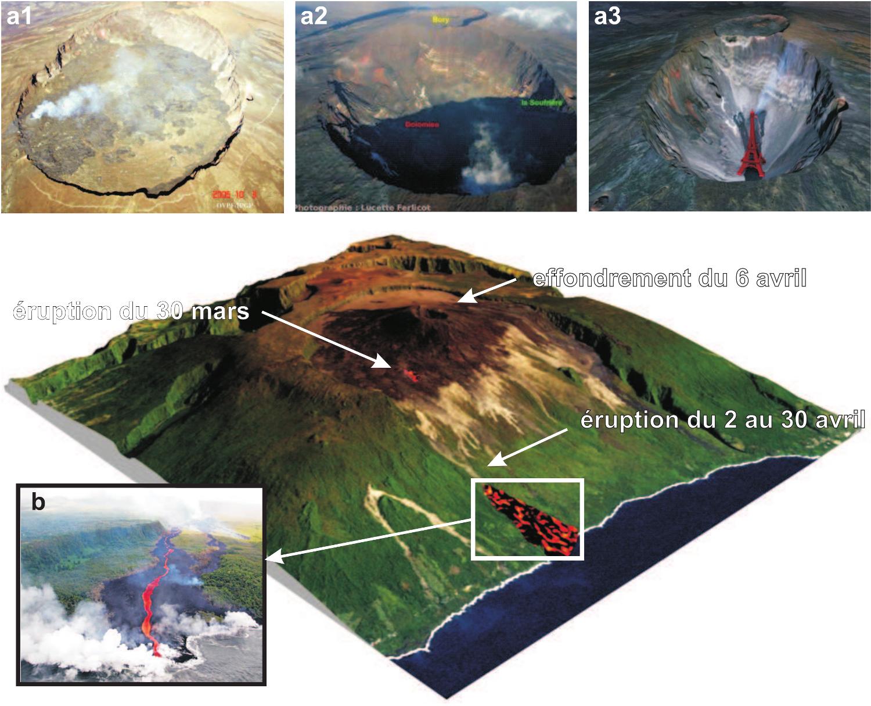 Principaux événements liés à l'éruption d'avril 2007
