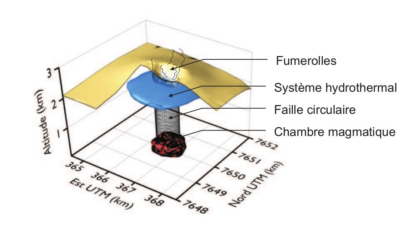 Un modèle conceptuel de la subsidence post-éruptive