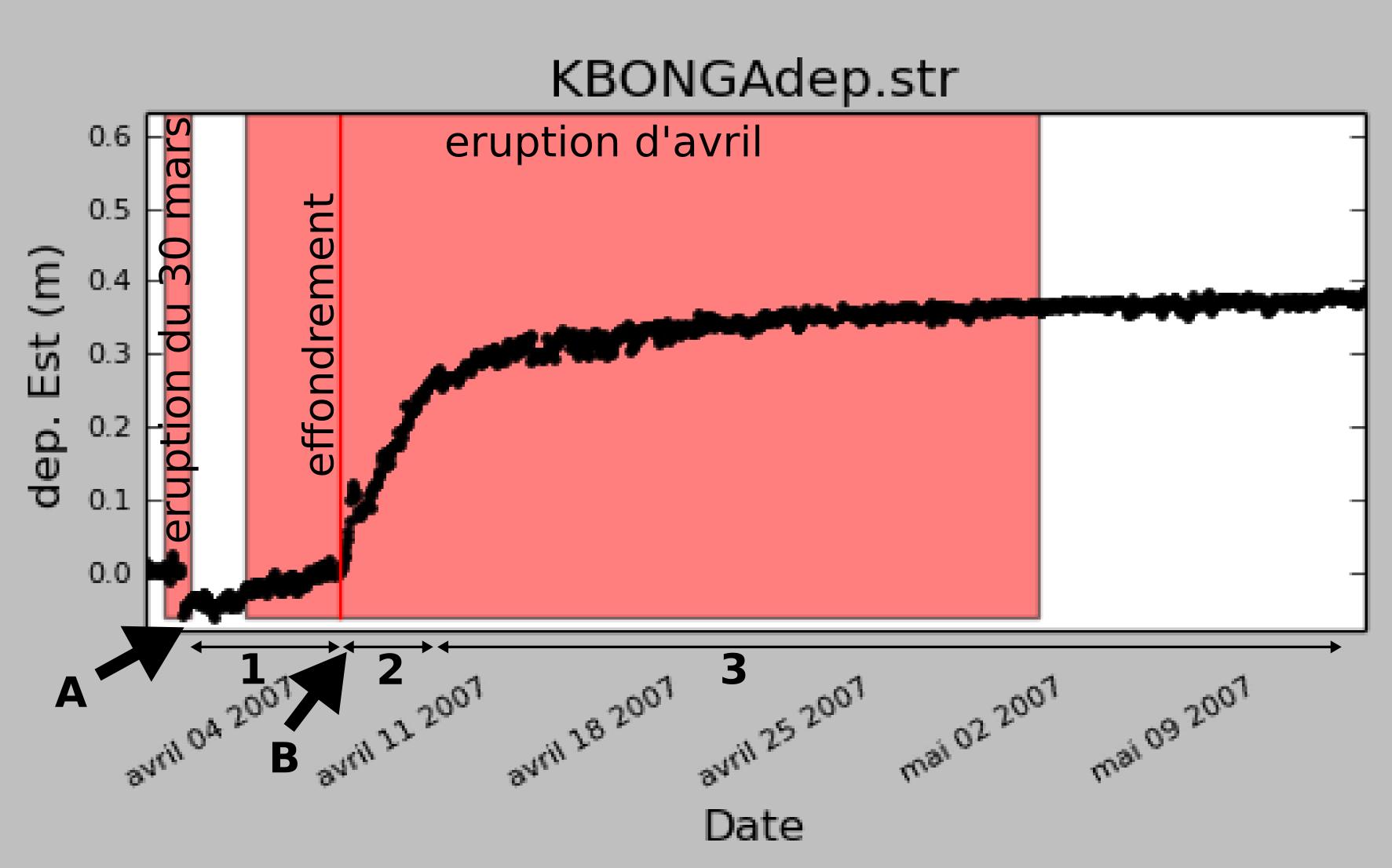 Déformation enregistrée par une station GPS (composante Est/Ouest seulement) en fonction du temps