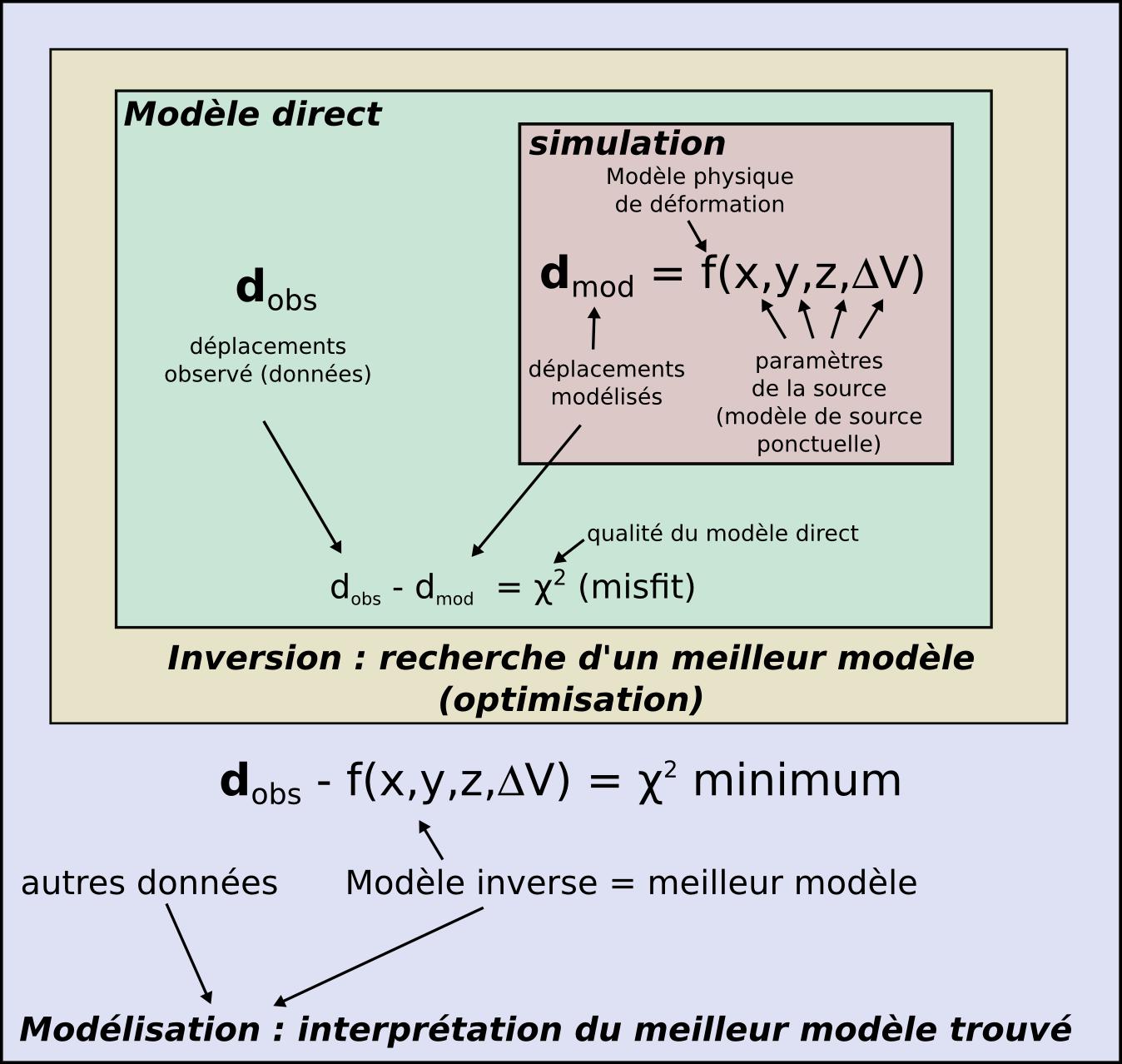Une synthèse : procédure de modélisation numérique en sciences de la Terre