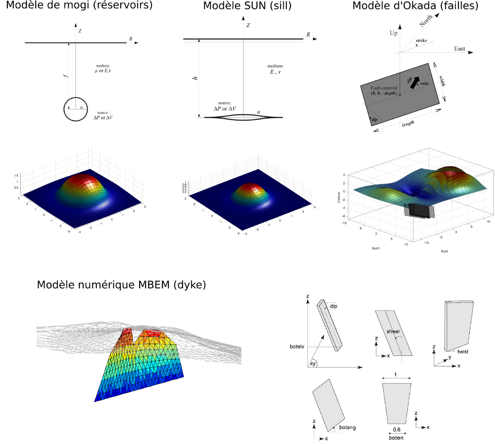 Diférents modèles physiques de sources à l'origine de la déformation