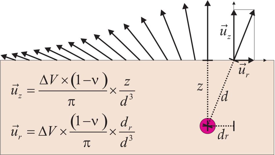 Modèle physique de déformation due à une source ponctuelle