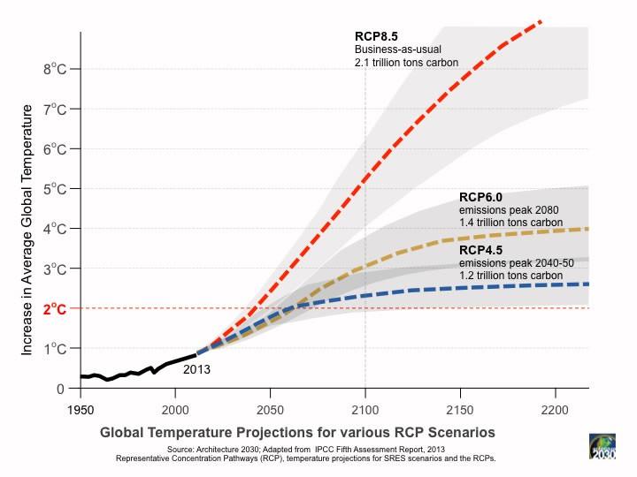 Les différents scénarios RCP et l'augmentation de température attendue
