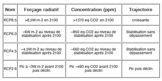 Les différents scénarios RCP utilisés par le GIEC