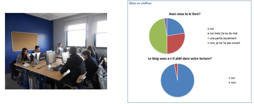 Le travail en classe et le bilan en chiffres