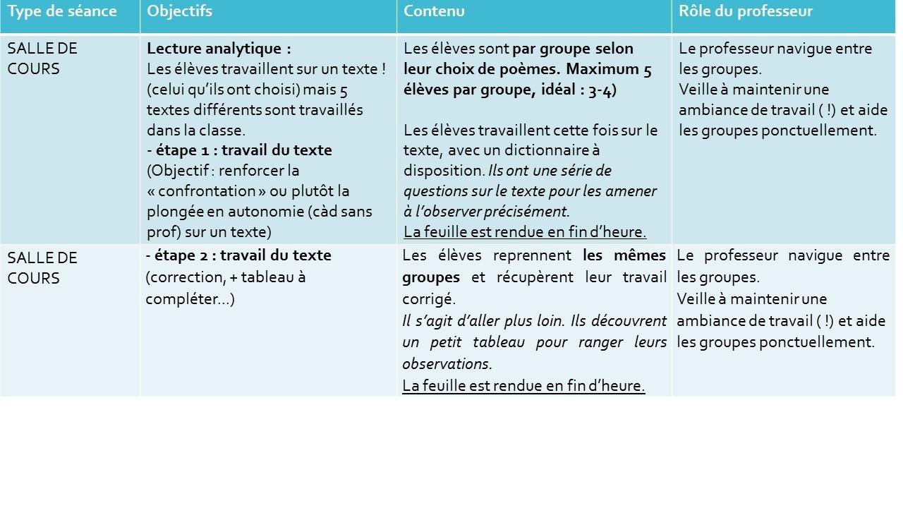 Extrait de ma feuille de route septembre 2014-2015 Comment mener les explications de texte par groupe dans la classe?