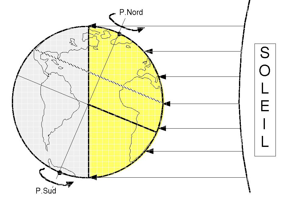 Eclairement de la Terre lors du solstice d'été