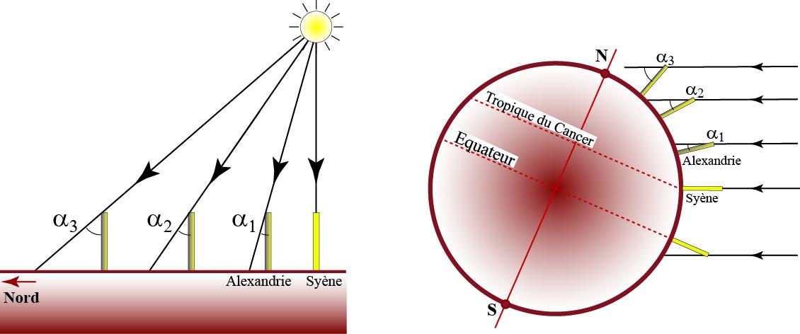 Schémas d'après les hypothèses d'Anaxagore (à gauche) et d'Eratosthène (à droite)