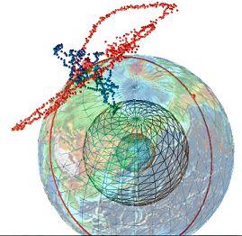 Perpendicularité des ondes P et S (extrémités des vecteurs sur quelques secondes)