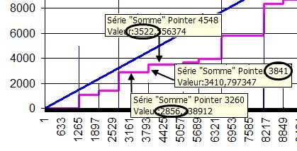 Traitement des données : la courbe en escalier