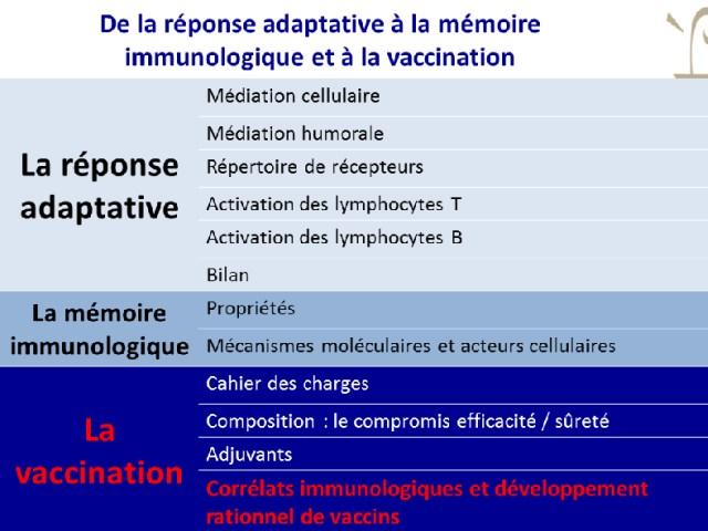 Corrélats immunologiques et développement rationnels de vaccins