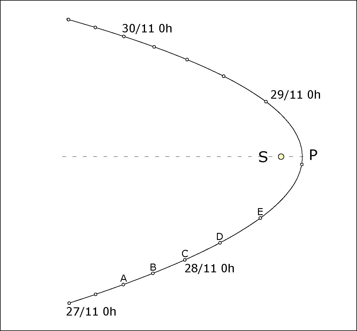 Orbite d'ISON pour tracer le vecteur acélération