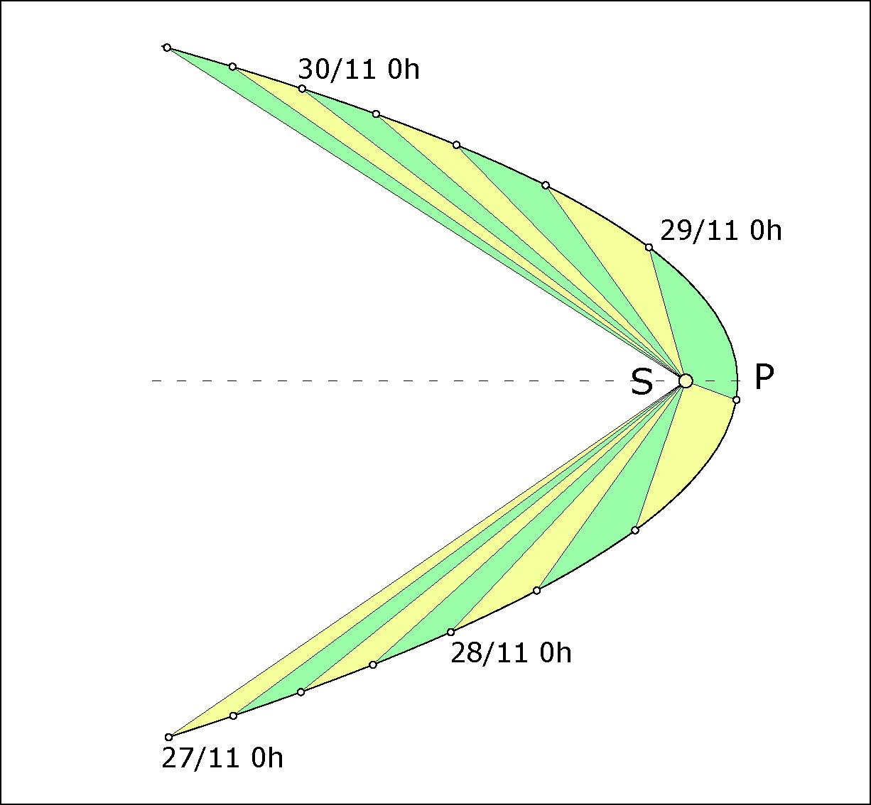 Orbite de la comète ISON tracée pour les trois jours entourant le périhélie (P)