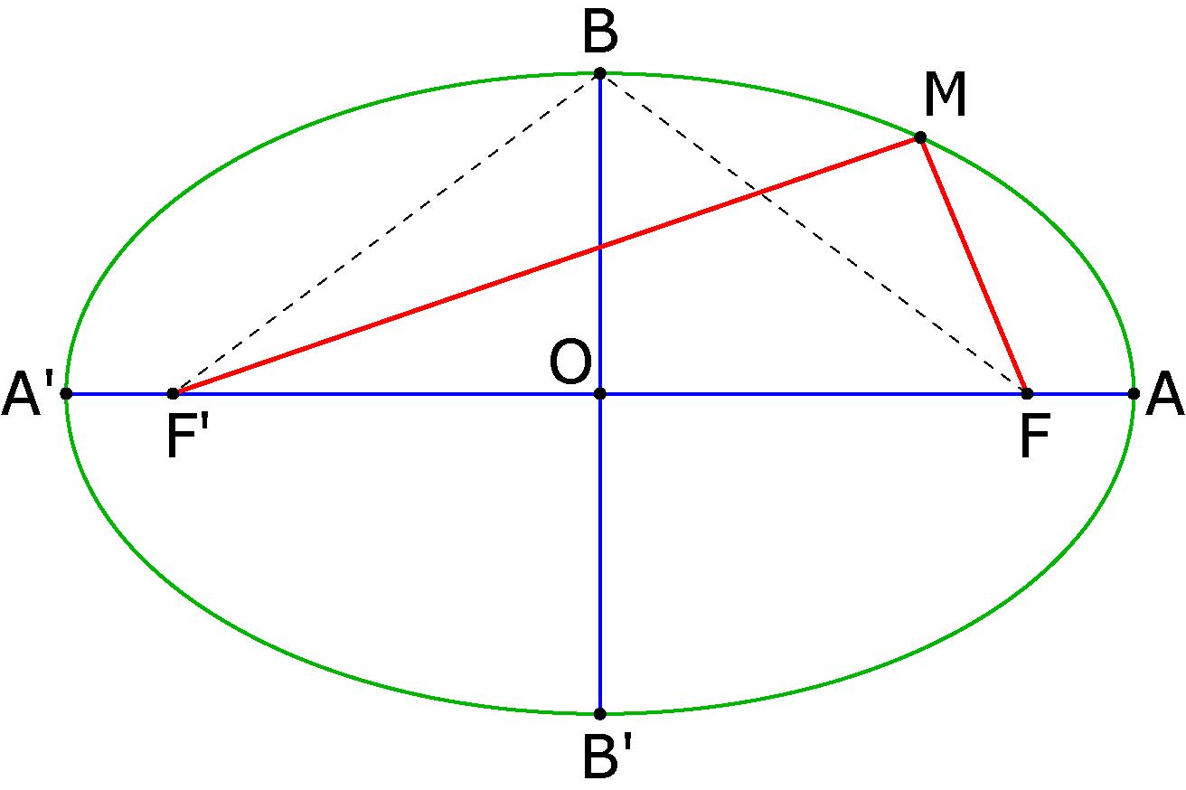 Définition géométrique de l'ellipse