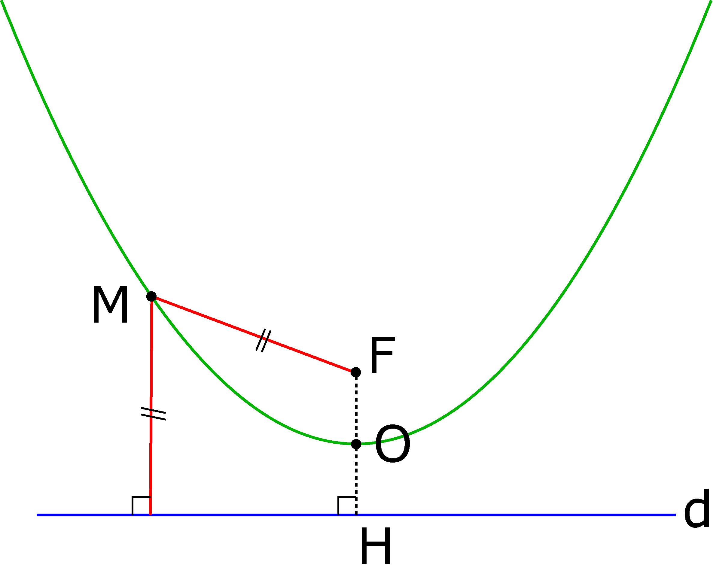 Définition géométrique d'une parabole