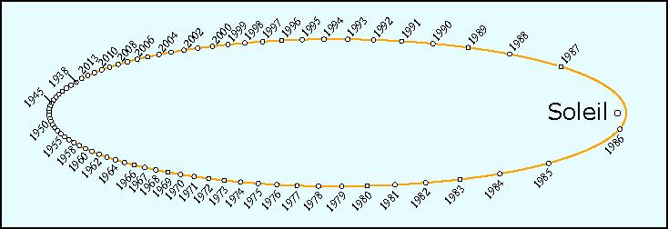 Orbite de la comète de Halley de période 76 ans