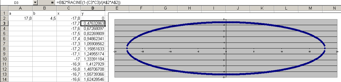 Tracé de l'orbite elliptique