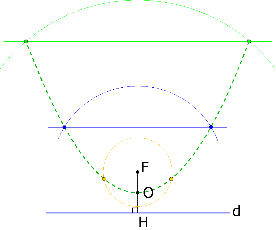 Tracé point par point d'une parabole