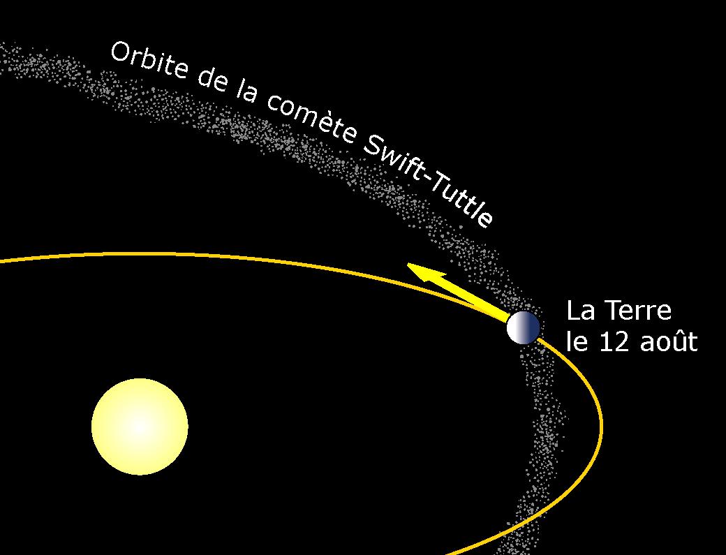 Orbite de la comète Swifttuttle et orbite de la Terre