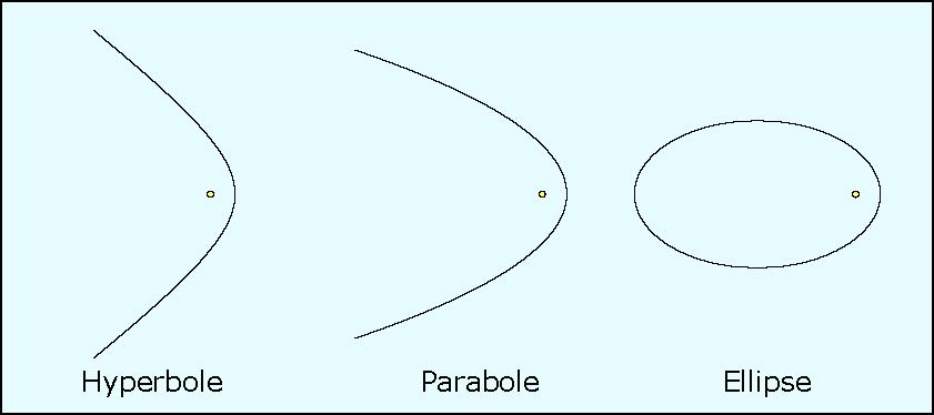 Les trois types d'orbites cométaires