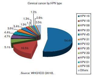 Prévalence des différents génotypes d'HPV dans les cancers invasifs (données cumulées monde).