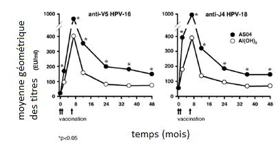 Anticorps neutralisants anti HPV-16 et 18 induits par la vaccination.