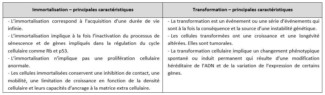 Comparaison Cellule transformée / Cellule immortelle.