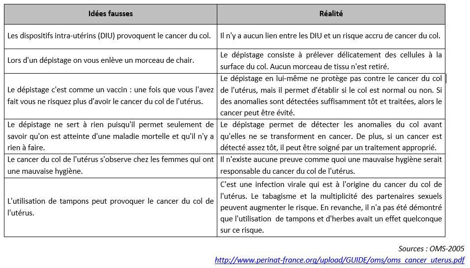 Quelques idées reçues sur le cancer du col de l'utérus.