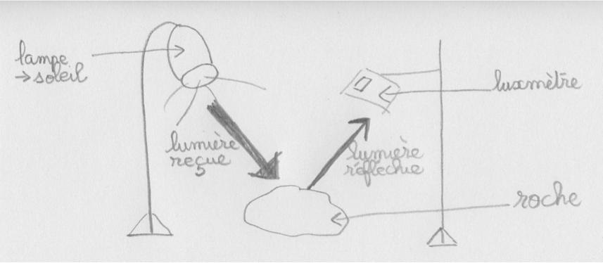 Un exemple de production d'élève de CM2