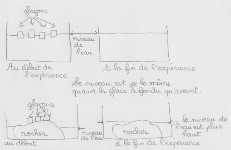 Le compte rendu légendé, une possibilité pour illustrer les notes prises lors des observations.
