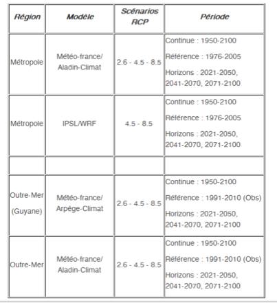 Récapitulatif des données pour les scenarios RCP