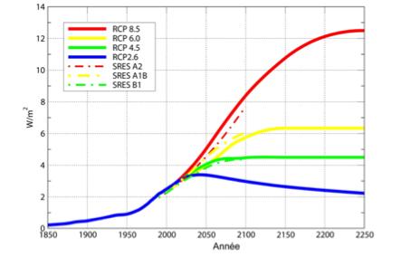 Récapitulatif des données pour les scenarios SRES