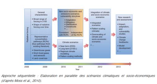 Elaboration des scénarios RCP