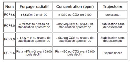 Les différents scénarios RCP