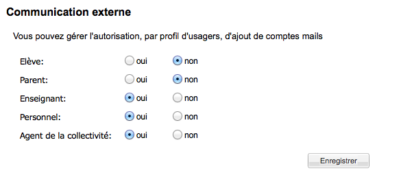 Les options de la communication externe.