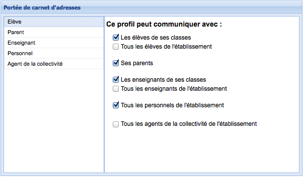 Les options de la communication interne.