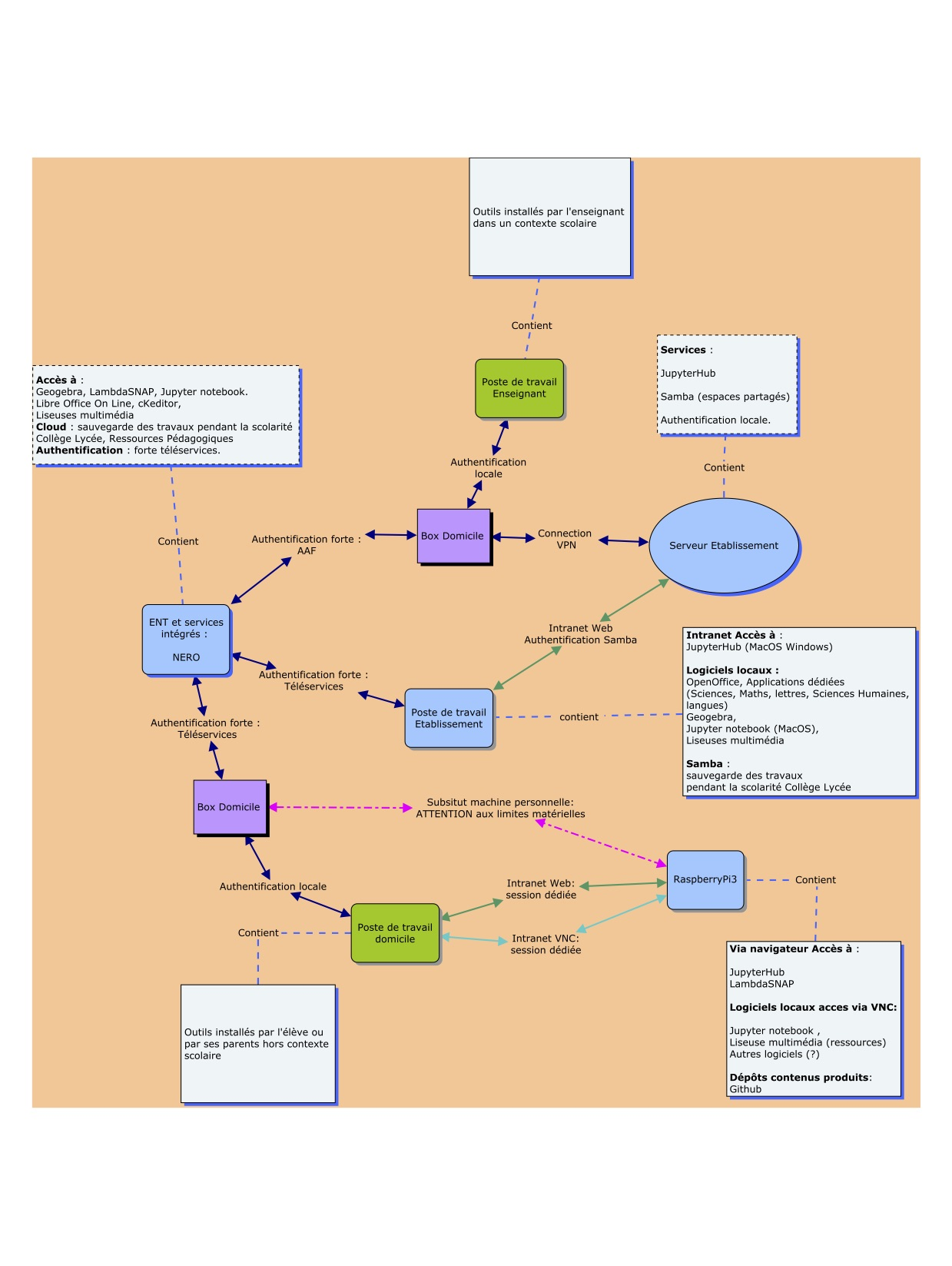 Contextualisation de la raspberry Pi3 Tremplin dans l'environnement de travail de l'élève.