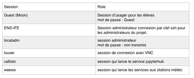 Les sessions de la Raspberry Pi3 Tremplin et leurs rôles.